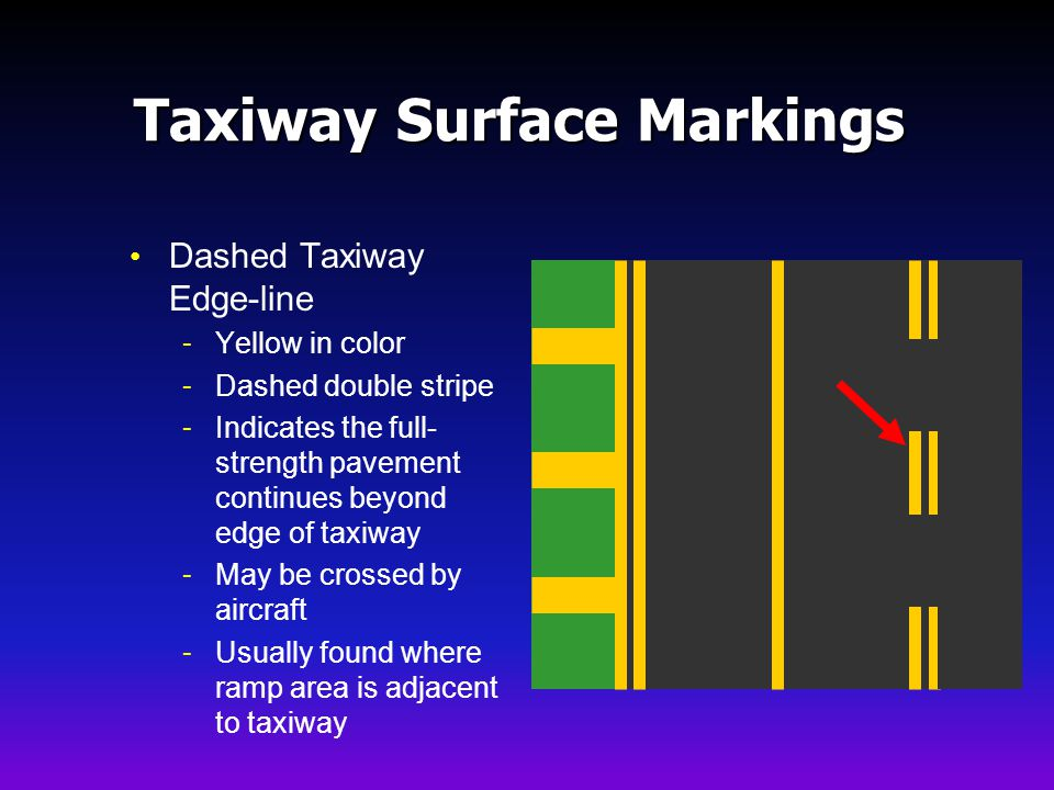 Taxiway Surface Markings Dashed Taxiway Edge-line - Yellow in color - Dashed double stripe - Indicates the full- strength pavement continues beyond edge of taxiway - May be crossed by aircraft - Usually found where ramp area is adjacent to taxiway