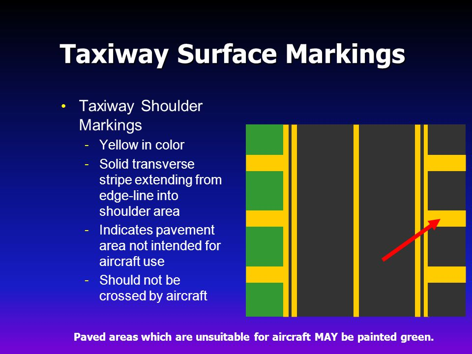 Taxiway Surface Markings Taxiway Shoulder Markings - Yellow in color - Solid transverse stripe extending from edge-line into shoulder area - Indicates pavement area not intended for aircraft use - Should not be crossed by aircraft Paved areas which are unsuitable for aircraft MAY be painted green.