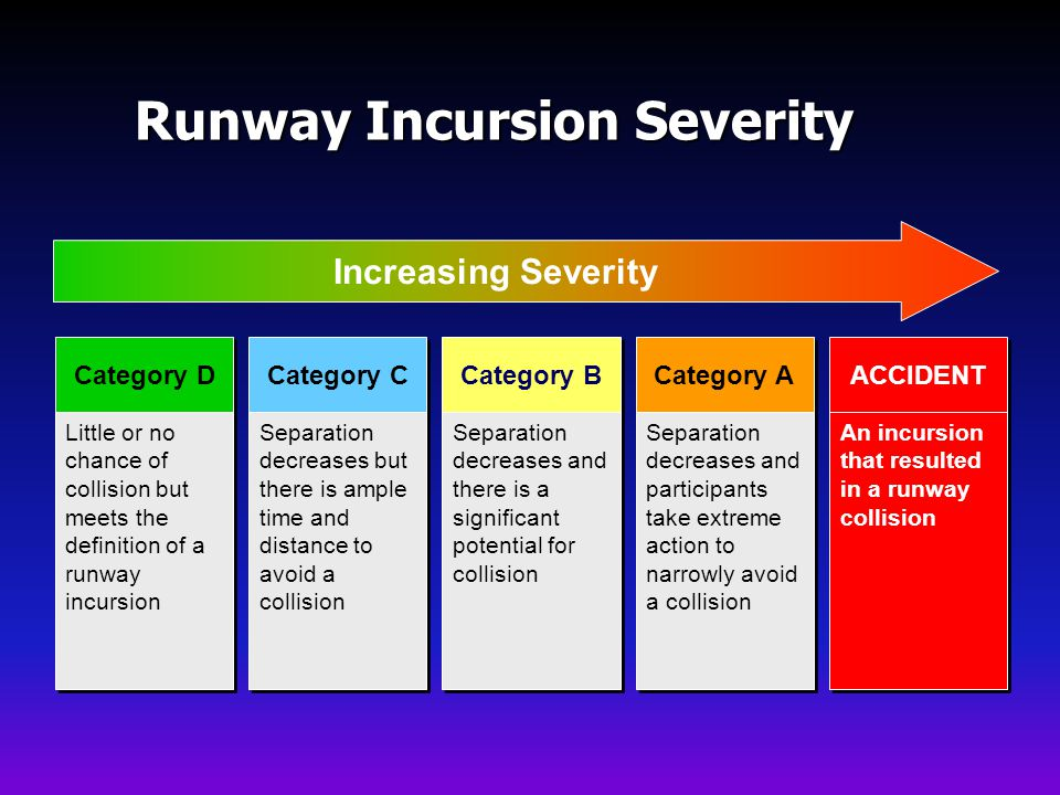 Runway Incursion Severity Category D Category C Category B Category A ACCIDENT Little or no chance of collision but meets the definition of a runway incursion Separation decreases but there is ample time and distance to avoid a collision Separation decreases and there is a significant potential for collision Separation decreases and participants take extreme action to narrowly avoid a collision An incursion that resulted in a runway collision Increasing Severity