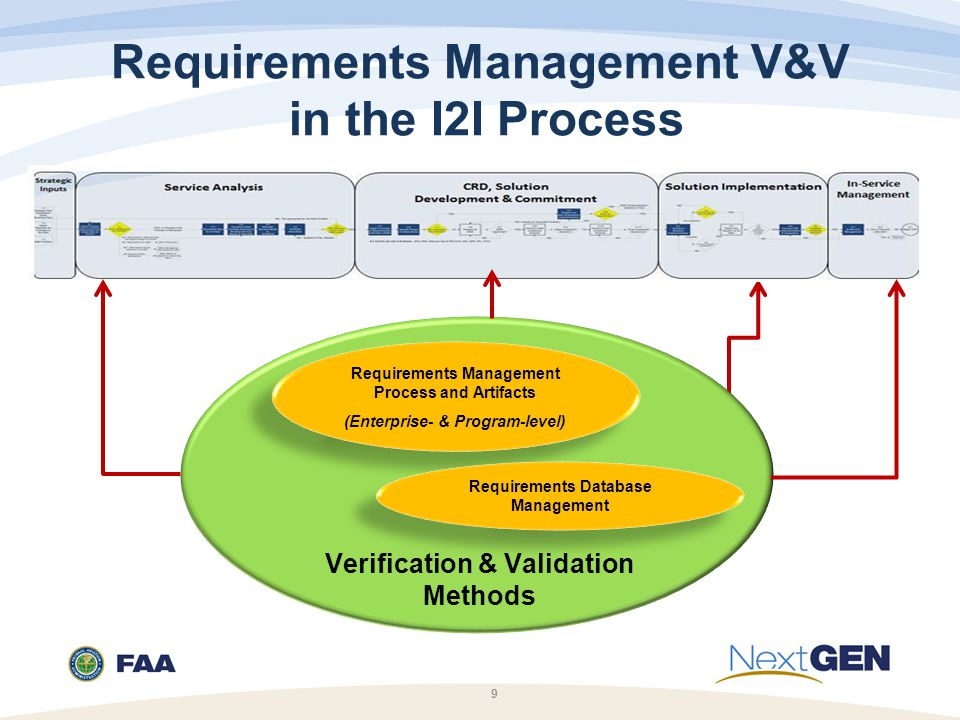 Requirements Management V&V in the I2I Process 9 Requirements Management Process and Artifacts (Enterprise- & Program-level) Requirements Management Process and Artifacts (Enterprise- & Program-level) Requirements Database Management Verification & Validation Methods