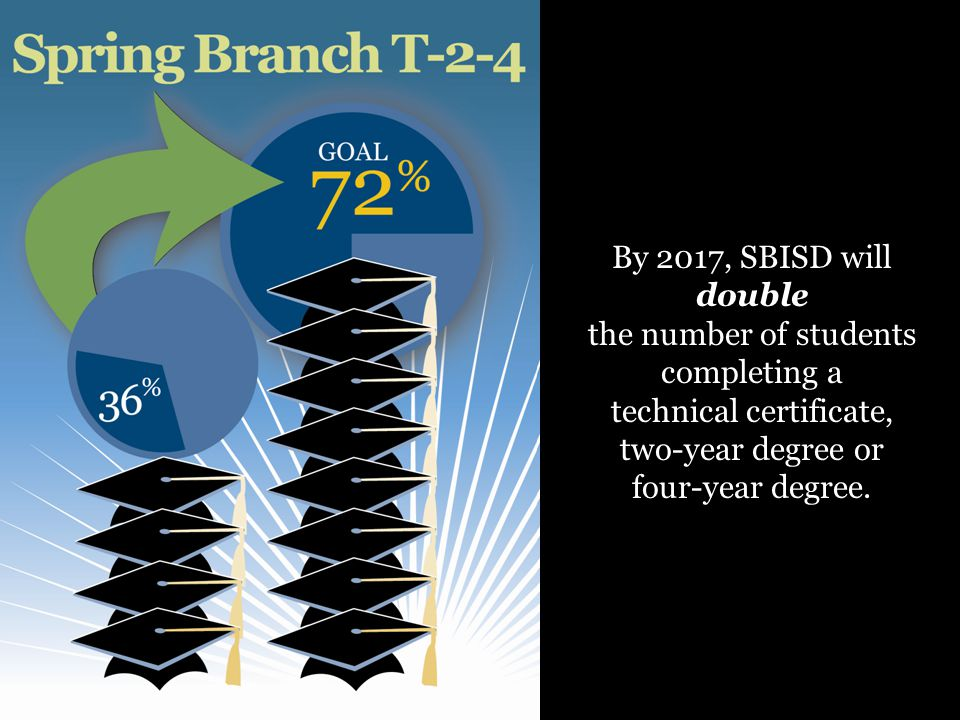 By 2017, SBISD will double the number of students completing a technical certificate, two-year degree or four-year degree.