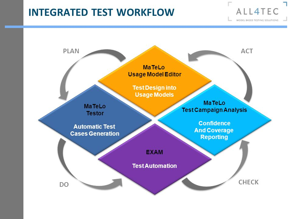 INTEGRATED TEST WORKFLOW MaTeLo Usage Model Editor Test Design into Usage Models MaTeLo Usage Model Editor Test Design into Usage Models MaTeLo Test C