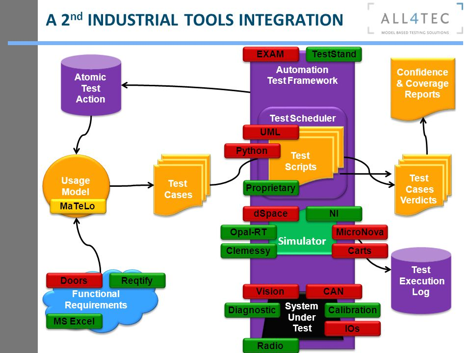 Automation Test Framework Automation Test Framework A 2 nd INDUSTRIAL TOOLS INTEGRATION Usage Model Usage Model Test Cases Test Cases Simulator System