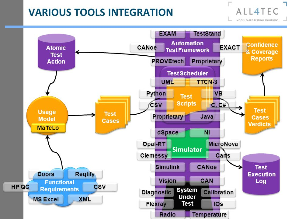 Automation Test Framework Automation Test Framework VARIOUS TOOLS INTEGRATION Usage Model Usage Model Test Cases Test Cases Simulator System Under Tes