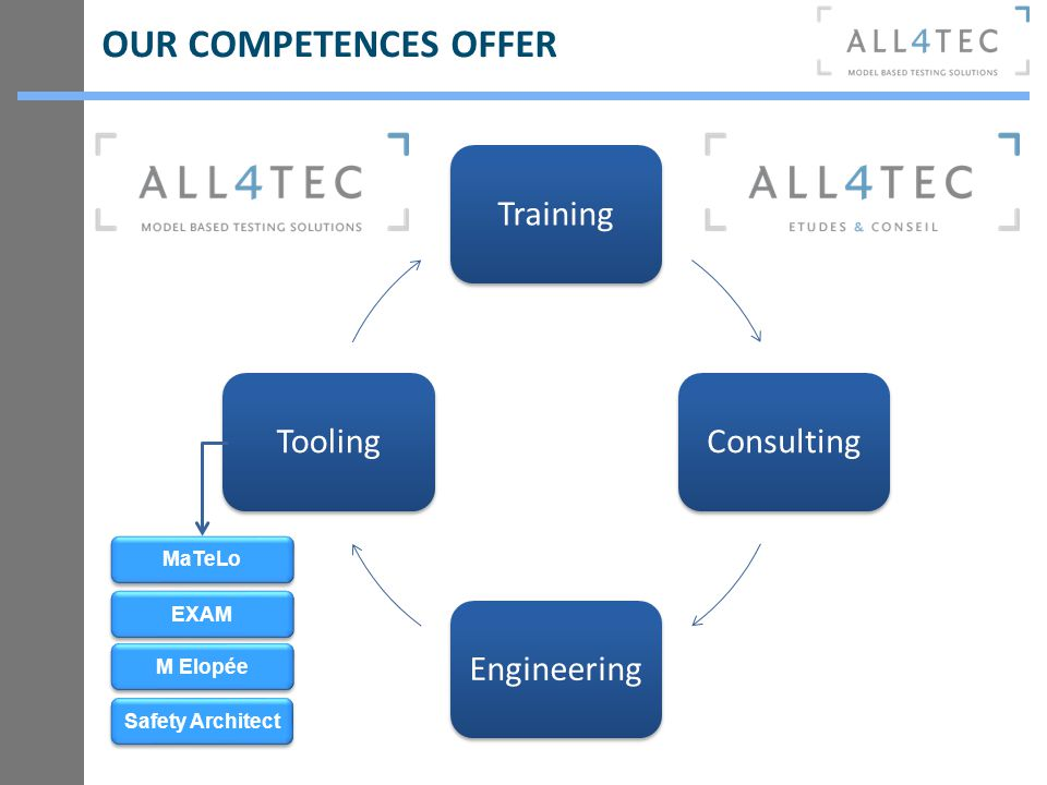 OUR COMPETENCES OFFER TrainingConsultingEngineeringTooling MaTeLo EXAM Safety Architect M Elopée