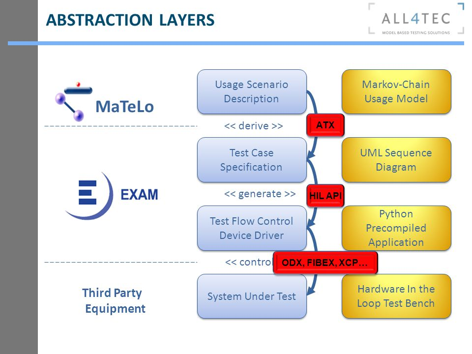 ABSTRACTION LAYERS Usage Scenario Description Test Flow Control Device Driver Test Flow Control Device Driver Test Case Specification System Under Tes