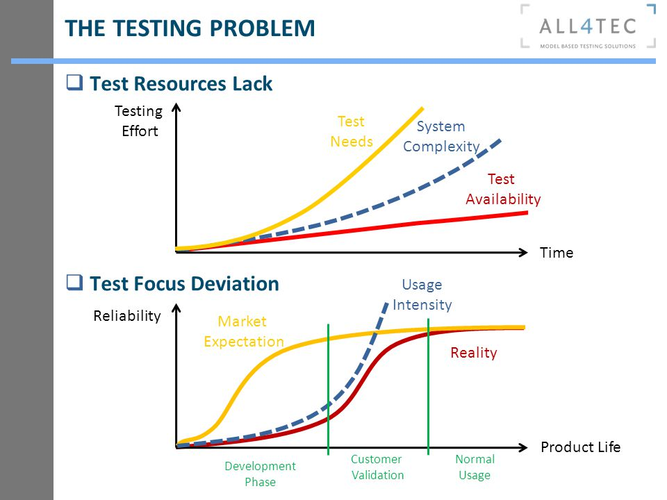 THE TESTING PROBLEM Test Availability System Complexity Testing Effort Time Reality Product Life Reliability Market Expectation Test Needs Usage Inten