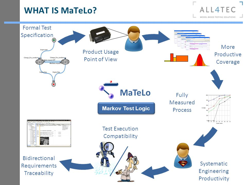WHAT IS MaTeLo? Formal Test Specification Fully Measured Process Product Usage Point of View Markov Test Logic MaTeLo Test Execution Compatibility Sys