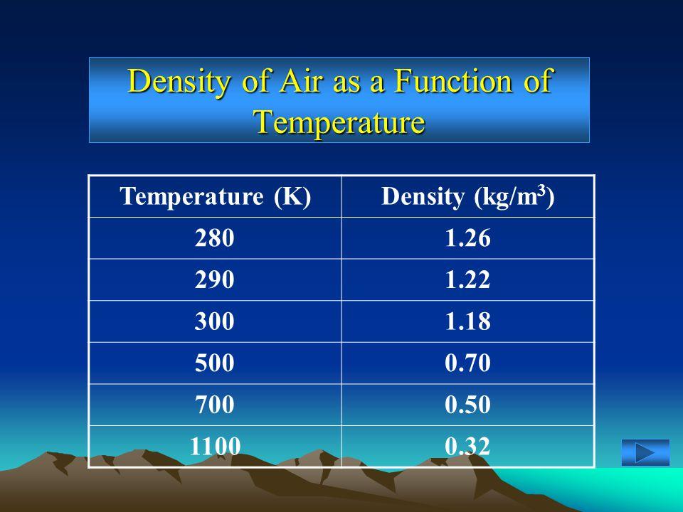 Density of Air as a Function of Temperature Temperature (K)Density (kg/m 3 ) 2801.26 2901.22 3001.18 5000.70 7000.50 11000.32
