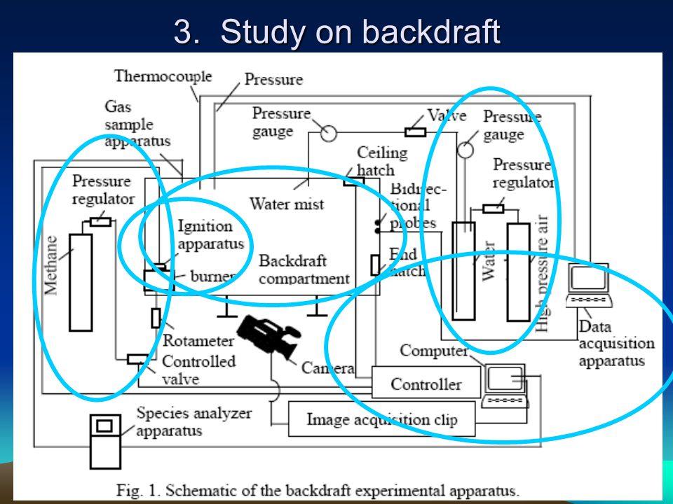3. Study on backdraft