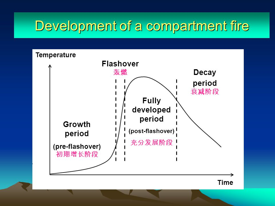 Temperature Time Development of a compartment fire Flashover Growth period (pre-flashover) Fully developed period (post-flashover) Decay period