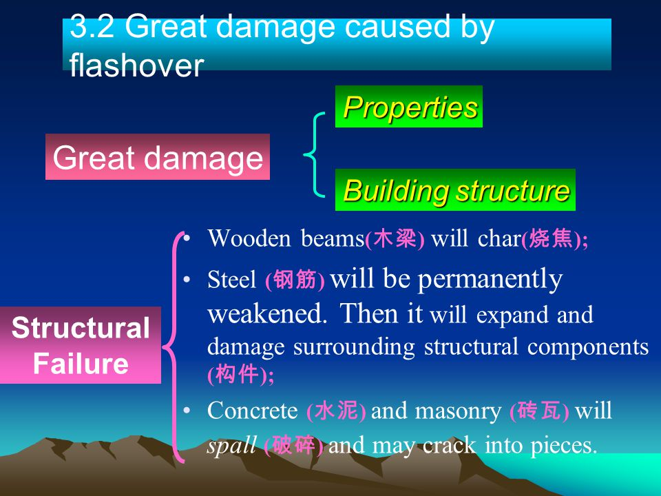 Wooden beams ( ) will char ( ); Steel ( ) will be permanently weakened. Then it will expand and damage surrounding structural components ( ); Concrete