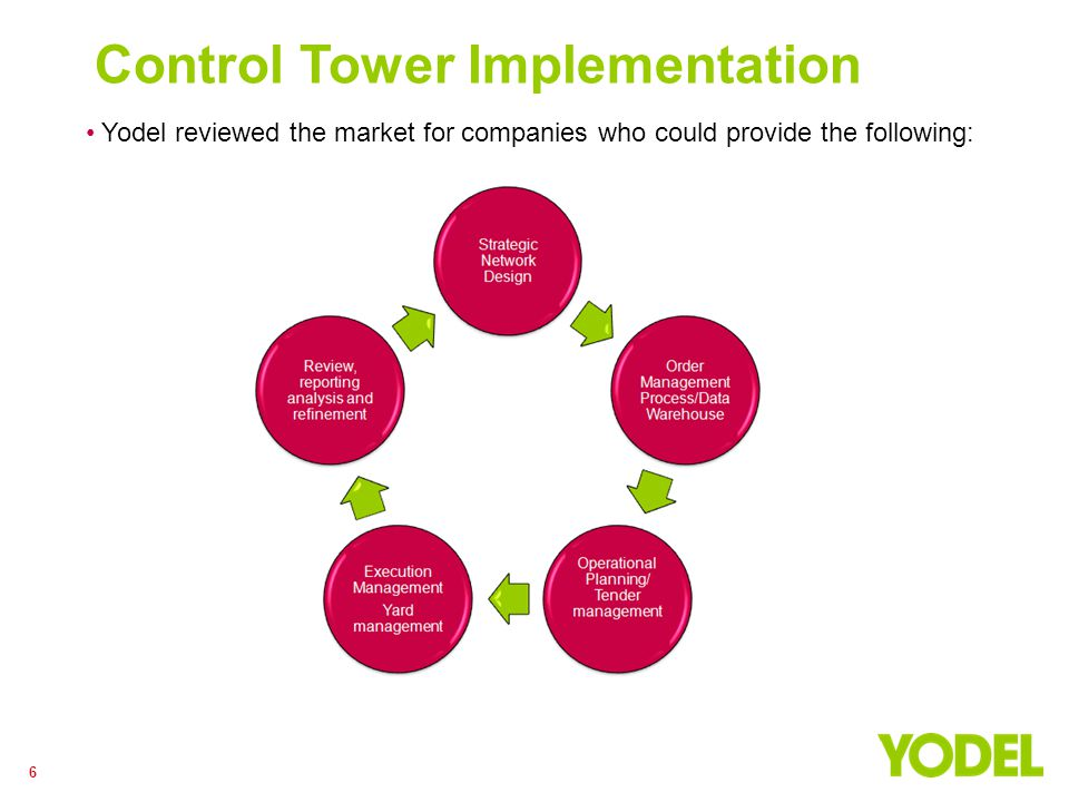 6 Control Tower Implementation Yodel reviewed the market for companies who could provide the following:
