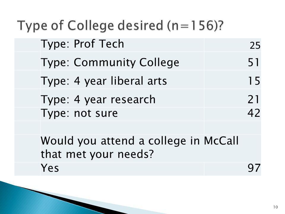 Type: Prof Tech 25 Type: Community College51 Type: 4 year liberal arts15 Type: 4 year research21 Type: not sure42 Would you attend a college in McCall