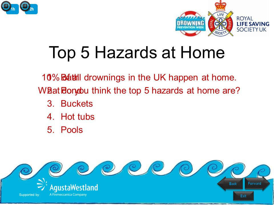 Top 5 Hazards at Home 1.Bath 2.Pond 3.Buckets 4.Hot tubs 5.Pools 10% of all drownings in the UK happen at home.