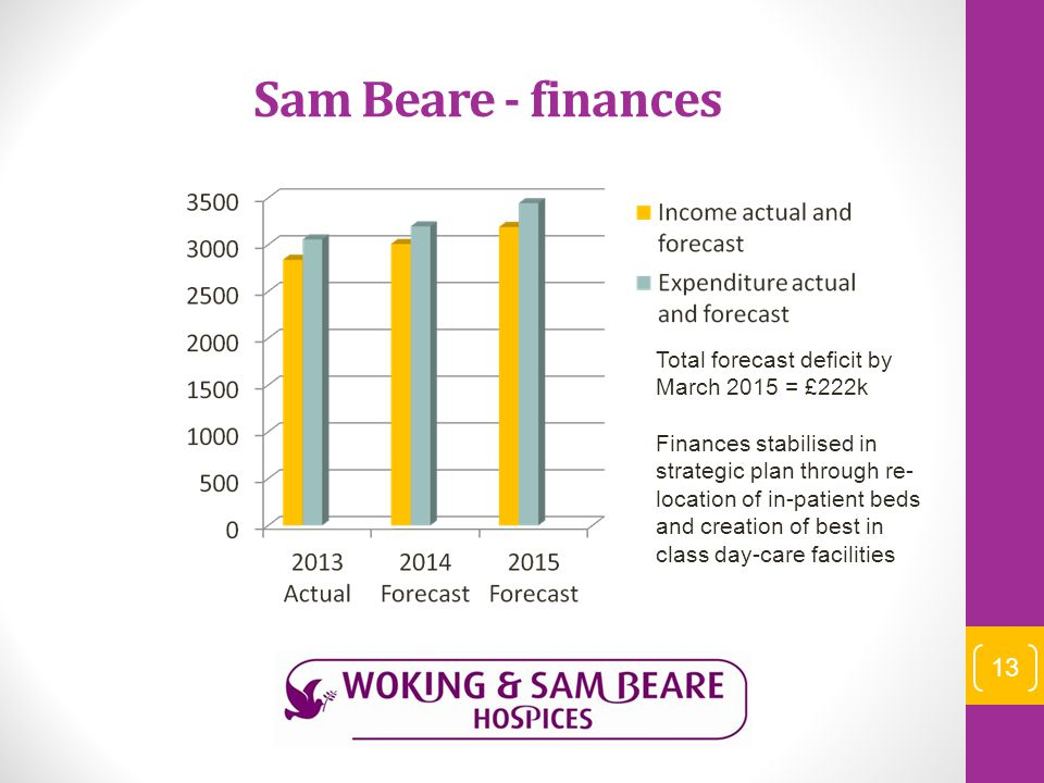 Sam Beare - finances Total forecast deficit by March 2015 = £222k Finances stabilised in strategic plan through re- location of in-patient beds and creation of best in class day-care facilities 13