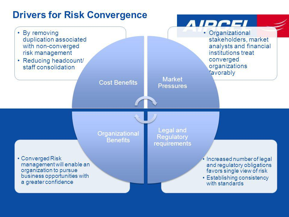 Drivers for Risk Convergence Increased number of legal and regulatory obligations favors single view of risk Establishing consistency with standards Converged Risk management will enable an organization to pursue business opportunities with a greater confidence Organizational stakeholders, market analysts and financial institutions treat converged organizations favorably By removing duplication associated with non-converged risk management Reducing headcount/ staff consolidation Cost Benefits Market Pressures Legal and Regulatory requirements Organizational Benefits