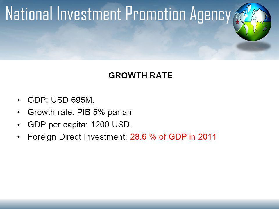 GROWTH RATE GDP: USD 695M. Growth rate: PIB 5% par an GDP per capita: 1200 USD.