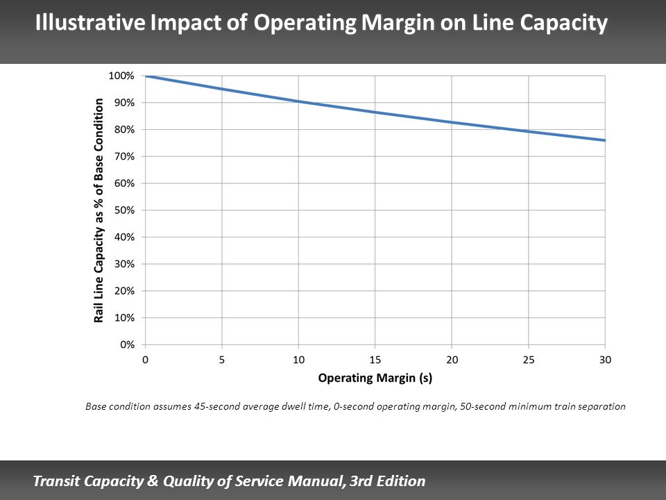 Transit Capacity & Quality of Service Manual, 3rd Edition Illustrative Impact of Operating Margin on Line Capacity Base condition assumes 45-second av