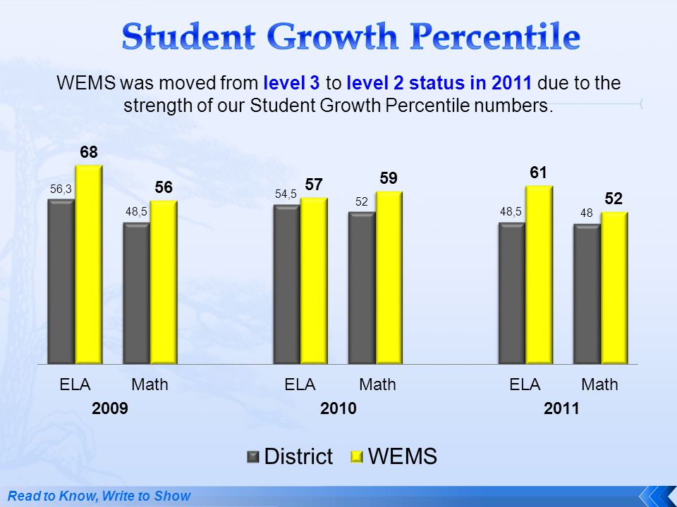 WEMS was moved from level 3 to level 2 status in 2011 due to the strength of our Student Growth Percentile numbers. Read to Know, Write to Show