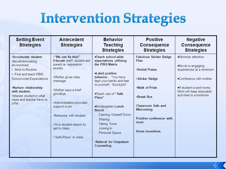 Setting Event Strategies Antecedent Strategies Behavior Teaching Strategies Positive Consequence Strategies Negative Consequence Strategies Acculturat