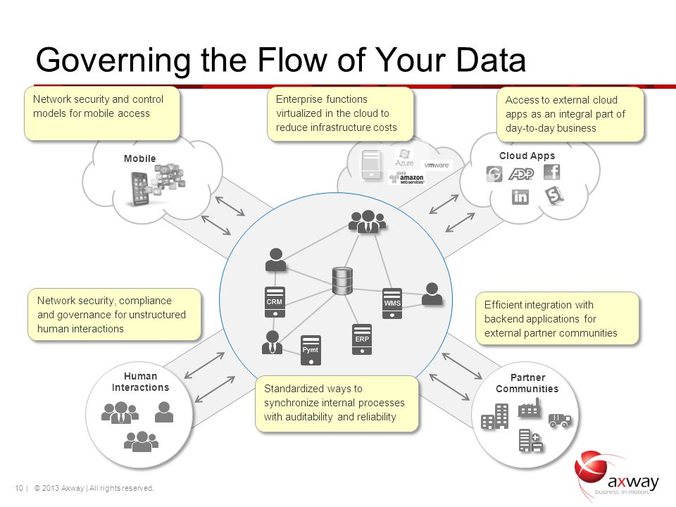 Governing the Flow of Your Data | © 2012 Axway | All rights reserved. 10 Human Interactions Network security, compliance and governance for unstructur