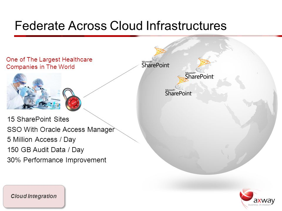 14 15 SharePoint Sites SSO With Oracle Access Manager 5 Million Access / Day 150 GB Audit Data / Day 30% Performance Improvement Federate Across Cloud