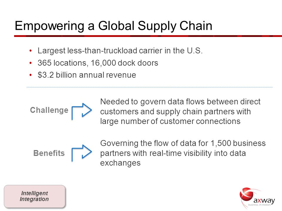 Empowering a Global Supply Chain Largest less-than-truckload carrier in the U.S. 365 locations, 16,000 dock doors $3.2 billion annual revenue Needed t