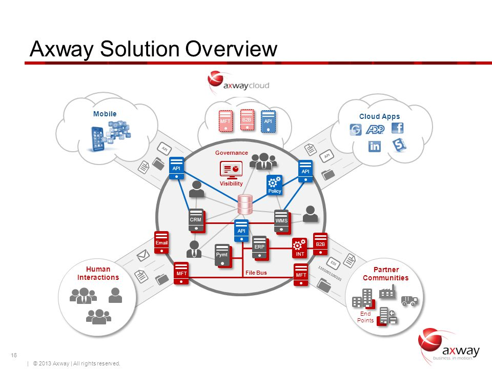 API EDI 1101001100101 | © 2009 Axway | All rights reserved. B2BMFT CRMWMS File Bus Pymt INT ERP API Visibility Policy Governance Human Interactions Pa