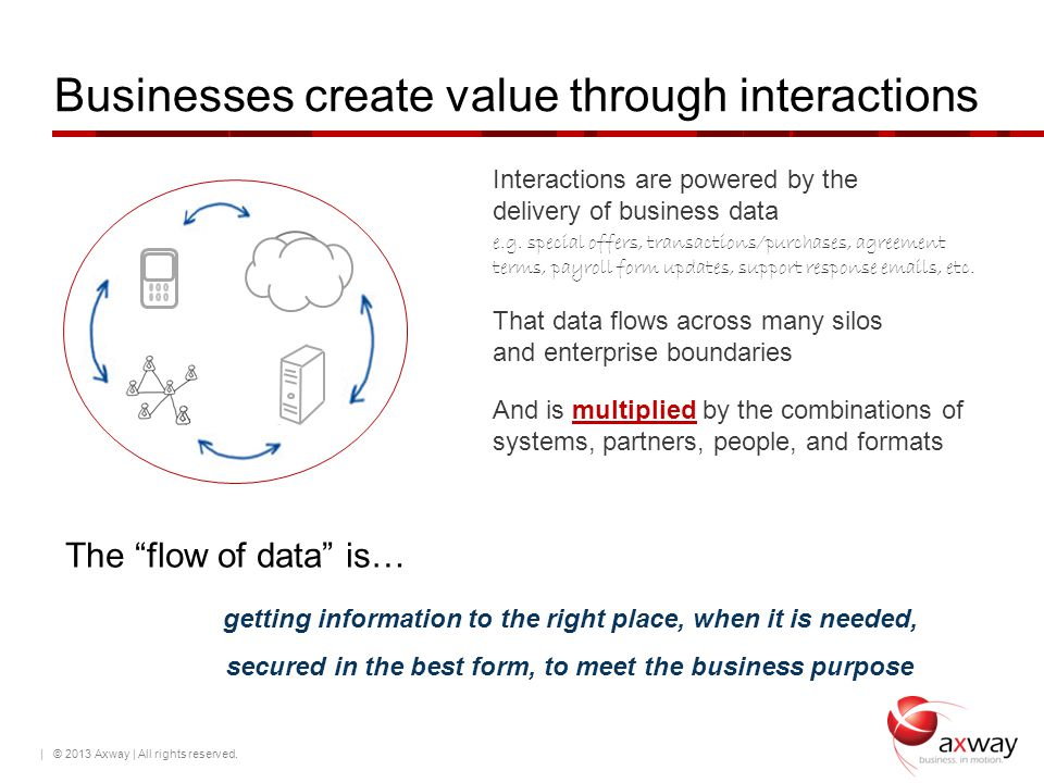 Businesses create value through interactions | © 2013 Axway | All rights reserved. Interactions are powered by the delivery of business data e.g. spec
