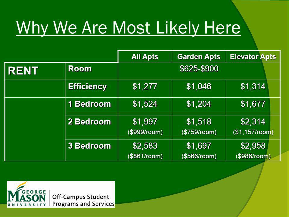 Why We Are Most Likely Here All Apts Garden Apts Elevator Apts RENTRoom$625-$900 Efficiency$1,277$1,046$1,314 1 Bedroom $1,524$1,204$1,677 2 Bedroom $1,997($999/room)$1,518($759/room)$2,314($1,157/room) 3 Bedroom $2,583($861/room)$1,697($566/room)$2,958($986/room)