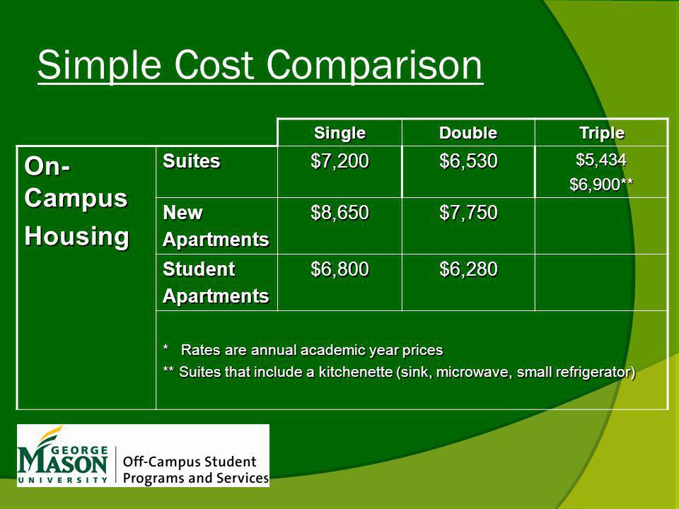 Simple Cost Comparison SingleDoubleTriple On- Campus HousingSuites$7,200$6,530$5,434$6,900** NewApartments$8,650$7,750 StudentApartments$6,800$6,280 *