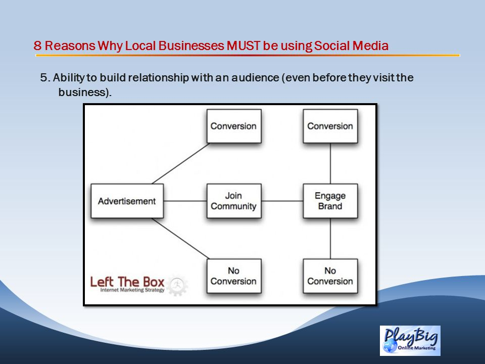 8 Reasons Why Local Businesses MUST be using Social Media 5.