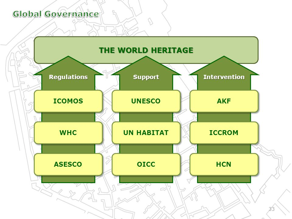 THE WORLD HERITAGE InterventionSupportRegulations 33 ICOMOS ICCROM UNESCO UN HABITAT ASESCO OICC AKF WHC HCN
