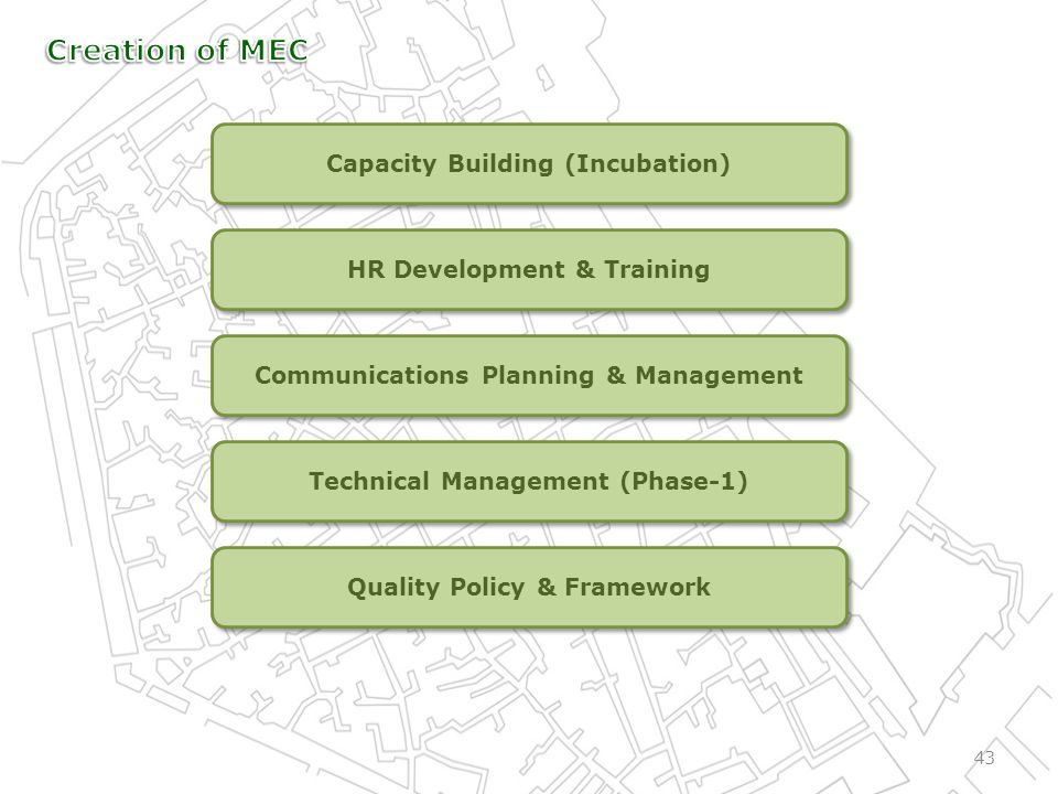 43 Capacity Building (Incubation) HR Development & Training Communications Planning & Management Technical Management (Phase-1) Quality Policy & Framework