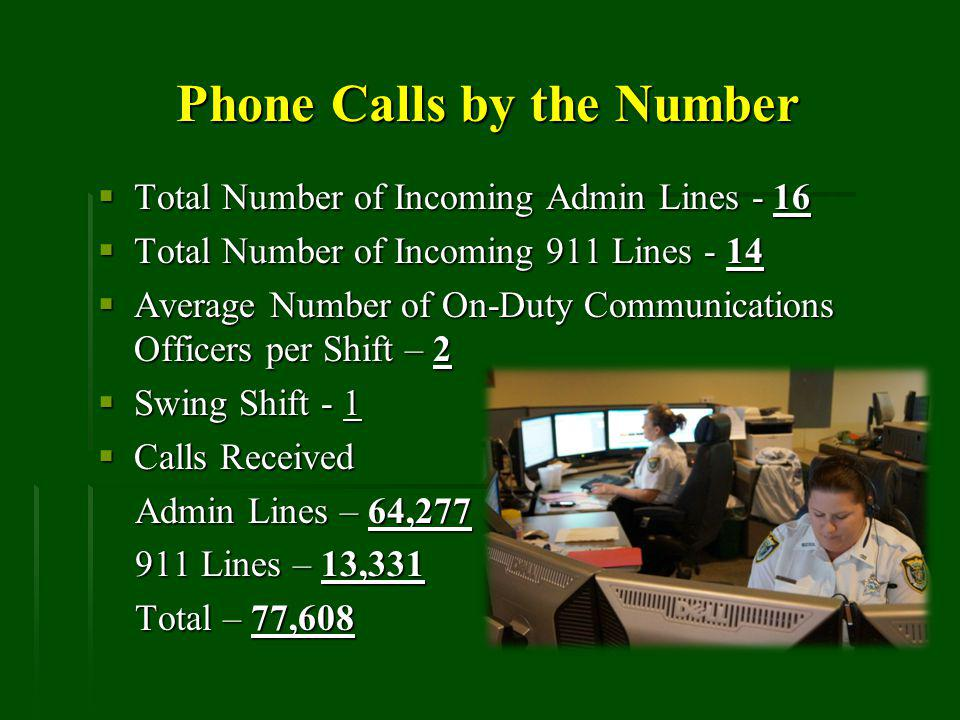 Phone Calls by the Number Total Number of Incoming Admin Lines - 16 Total Number of Incoming Admin Lines - 16 Total Number of Incoming 911 Lines - 14 Total Number of Incoming 911 Lines - 14 Average Number of On-Duty Communications Officers per Shift – 2 Average Number of On-Duty Communications Officers per Shift – 2 Swing Shift - 1 Swing Shift - 1 Calls Received Calls Received Admin Lines – 64,277 Admin Lines – 64,277 911 Lines – 13,331 911 Lines – 13,331 Total – 77,608 Total – 77,608
