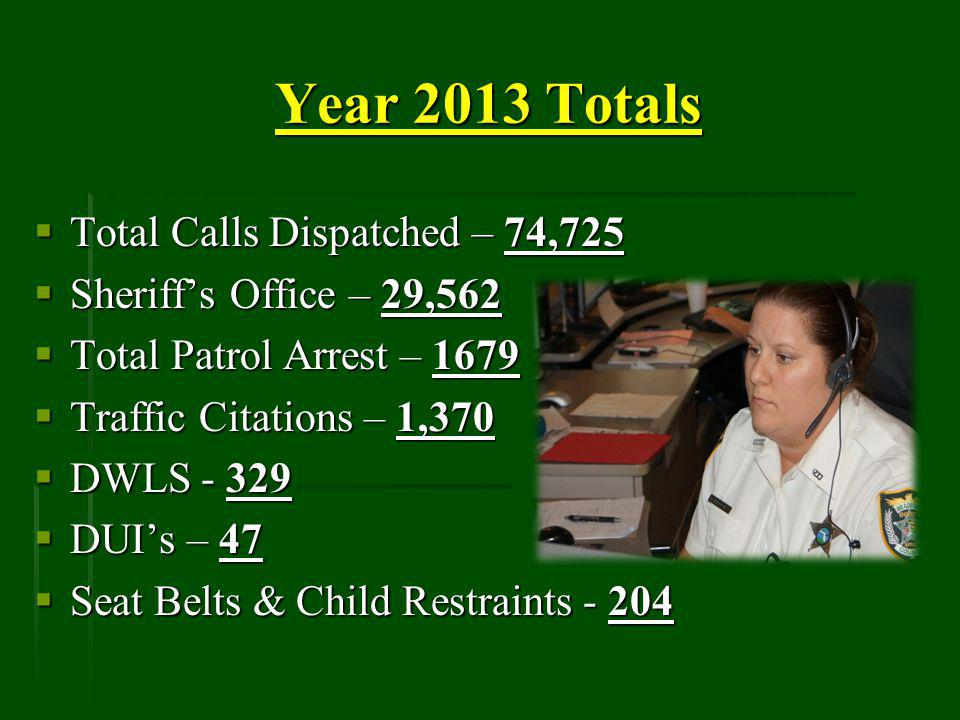 Year 2013 Totals Total Calls Dispatched – 74,725 Total Calls Dispatched – 74,725 Sheriffs Office – 29,562 Sheriffs Office – 29,562 Total Patrol Arrest – 1679 Total Patrol Arrest – 1679 Traffic Citations – 1,370 Traffic Citations – 1,370 DWLS - 329 DWLS - 329 DUIs – 47 DUIs – 47 Seat Belts & Child Restraints - 204 Seat Belts & Child Restraints - 204
