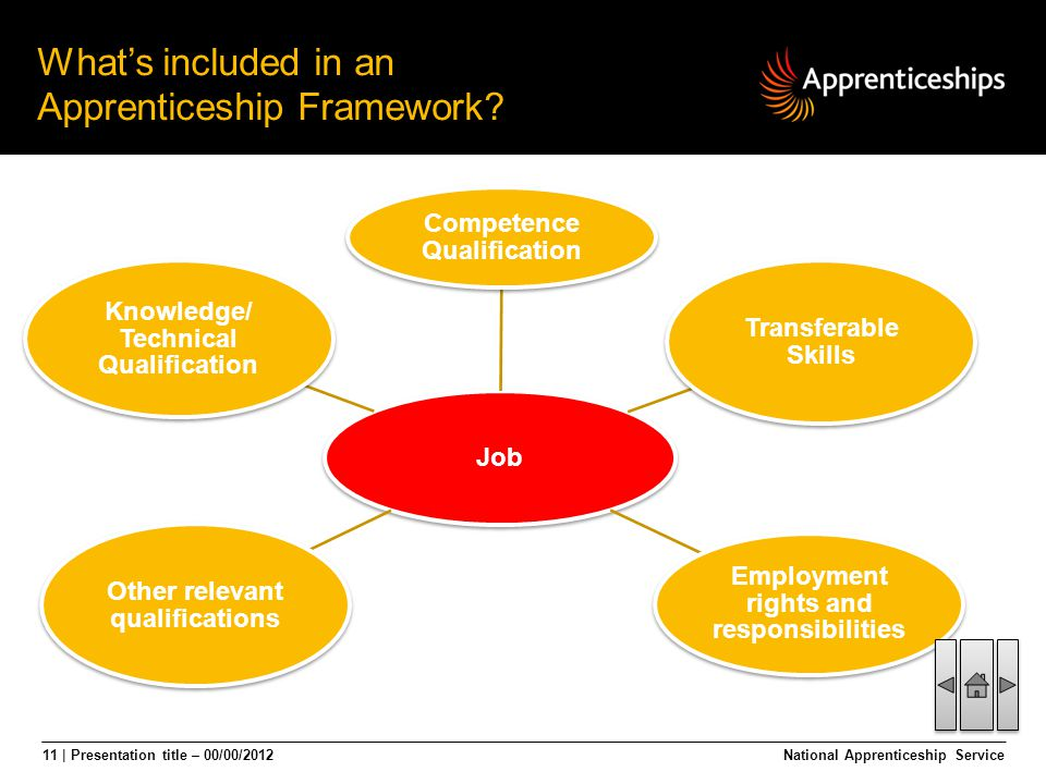 11 | Presentation title – 00/00/2012 Job Competence Qualification Transferable Skills Employment rights and responsibilities Knowledge/ Technical Qual