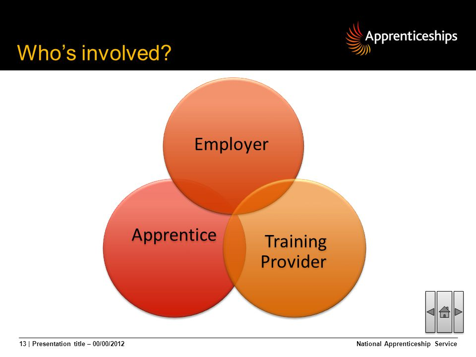 13 | Presentation title – 00/00/2012 Whos involved? National Apprenticeship Service Apprentice Training Provider Employer