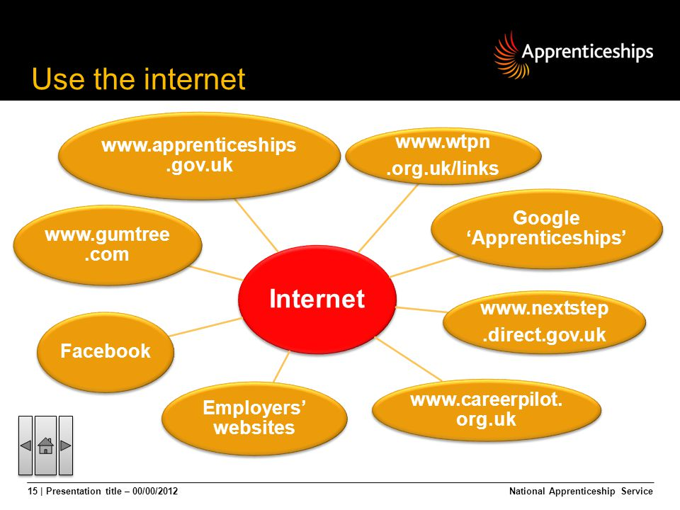 15 | Presentation title – 00/00/2012National Apprenticeship Service Internet www.apprenticeships.gov.uk www.wtpn.org.uk/links Google Apprenticeships w