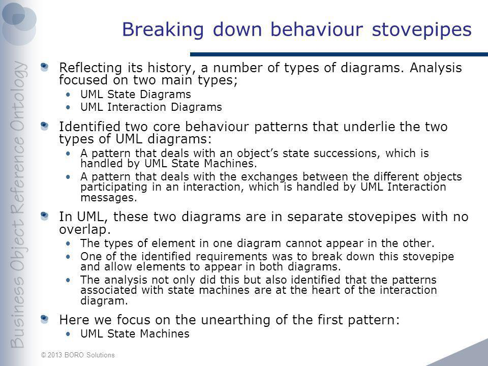 © 2013 BORO Solutions Breaking down behaviour stovepipes Reflecting its history, a number of types of diagrams.