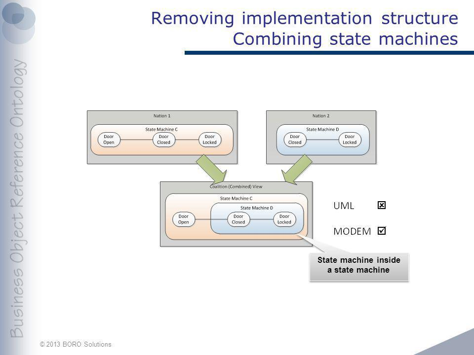 © 2013 BORO Solutions Removing implementation structure Combining state machines State machine inside a state machine