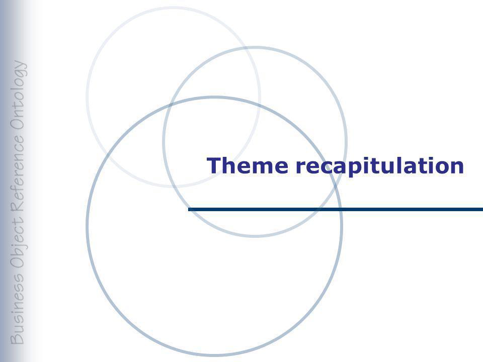 Theme recapitulation