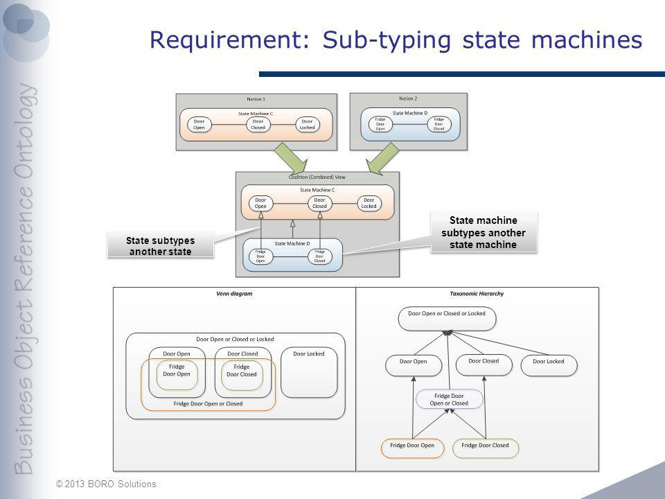 © 2013 BORO Solutions Requirement: Sub-typing state machines State machine subtypes another state machine State subtypes another state