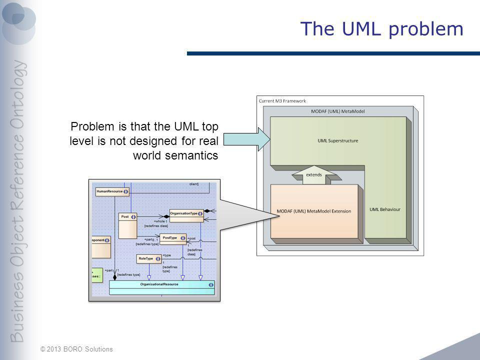 © 2013 BORO Solutions The UML problem Problem is that the UML top level is not designed for real world semantics