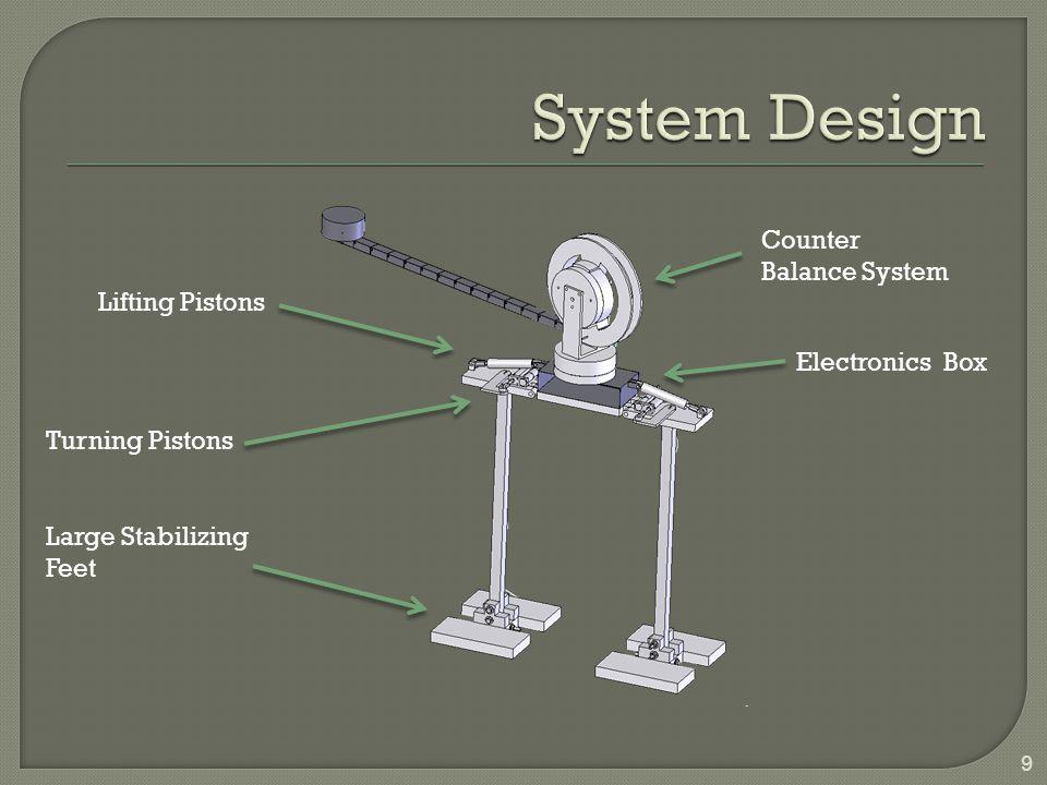 9 Counter Balance System Electronics Box Lifting Pistons Turning Pistons Large Stabilizing Feet