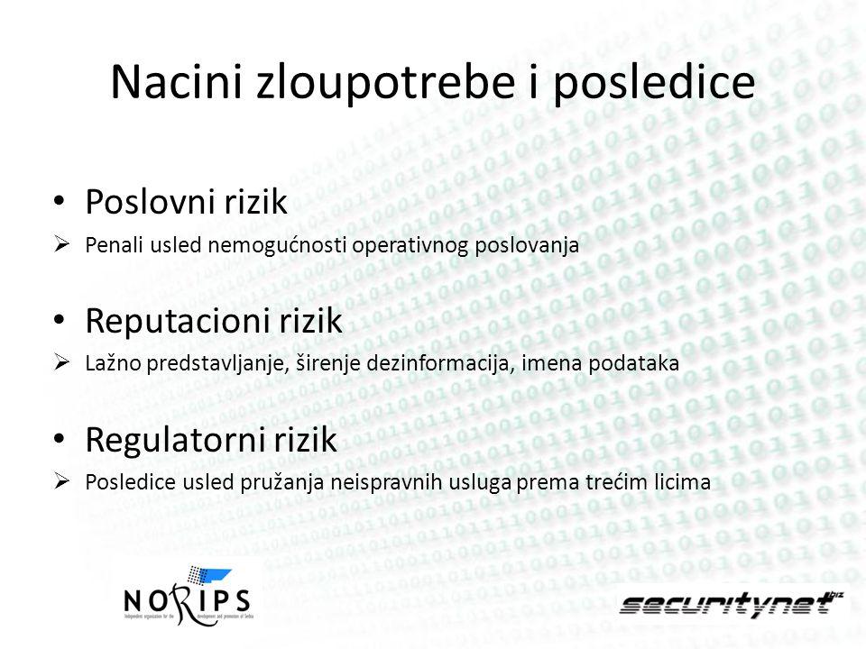Nacini zloupotrebe i posledice Poslovni rizik Penali usled nemogućnosti operativnog poslovanja Reputacioni rizik Lažno predstavljanje, širenje dezinfo