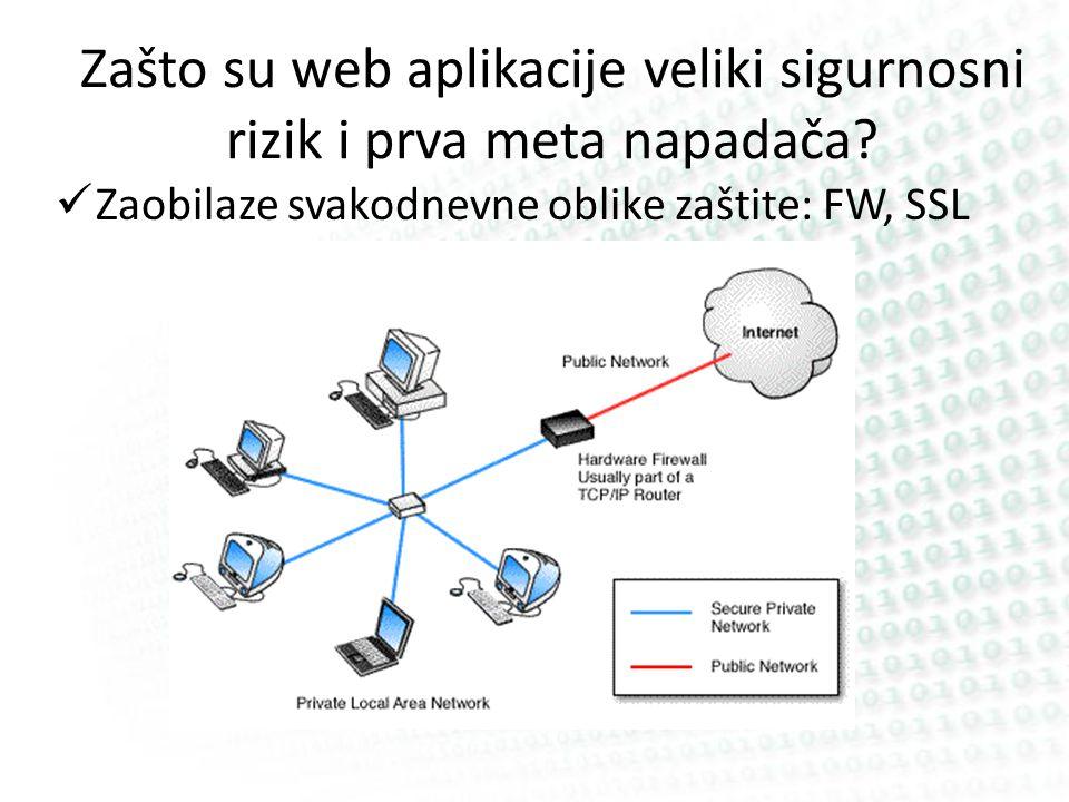 Zašto su web aplikacije veliki sigurnosni rizik i prva meta napadača? Zaobilaze svakodnevne oblike zaštite: FW, SSL