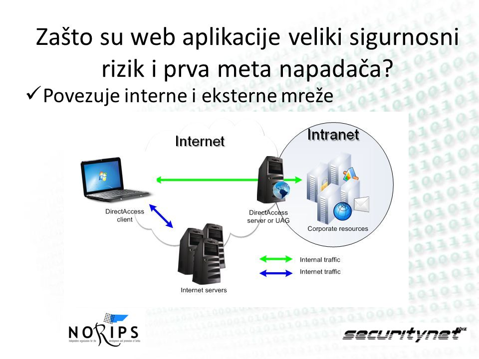 Zašto su web aplikacije veliki sigurnosni rizik i prva meta napadača? Povezuje interne i eksterne mreže
