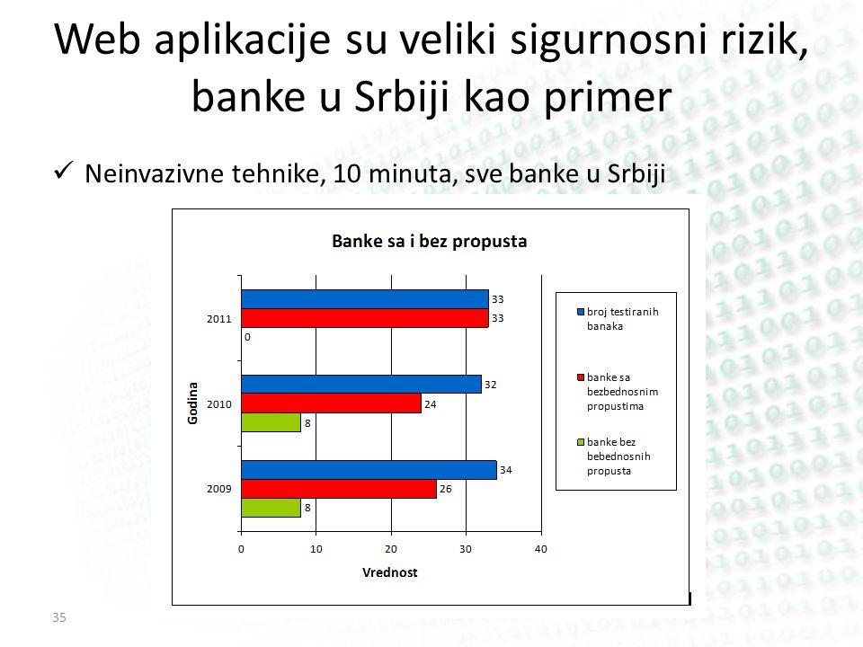 Web aplikacije su veliki sigurnosni rizik, banke u Srbiji kao primer Neinvazivne tehnike, 10 minuta, sve banke u Srbiji 35
